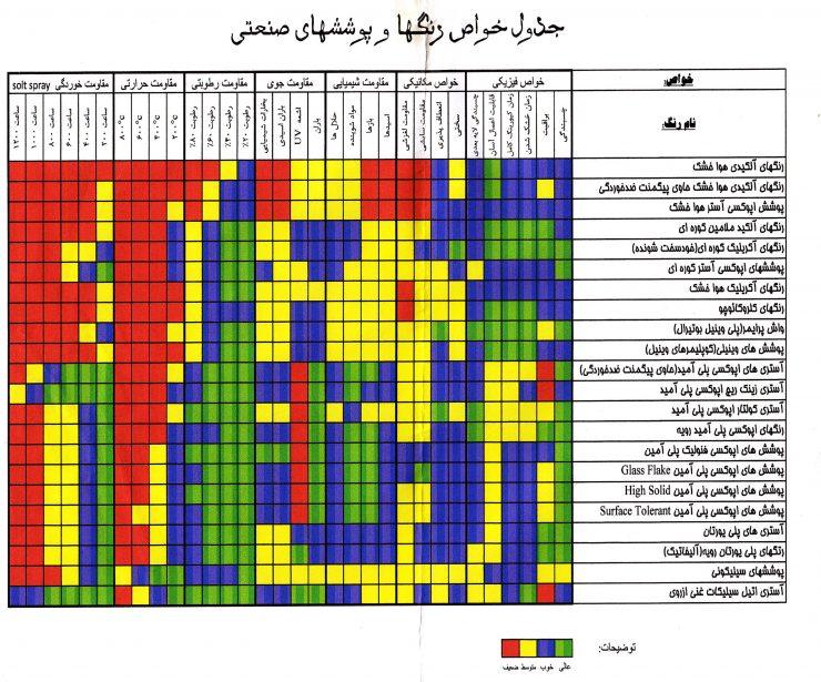 جدول خواص رنگ و پوشش های صنعتی
